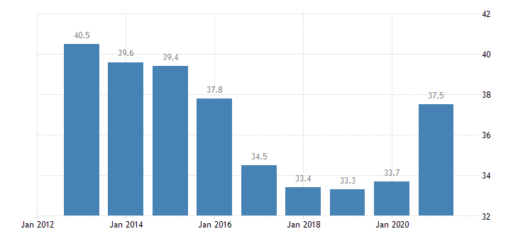 croatia private sector debt loans non consolidated households eurostat data