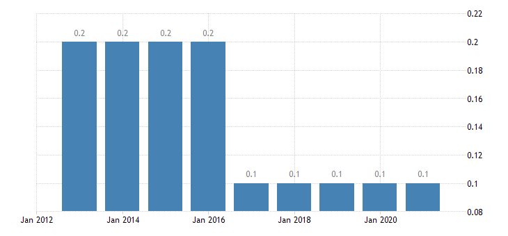 croatia private sector debt loans non consolidated non profit institutions serving households eurostat data