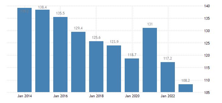 croatia private sector debt non consolidated eurostat data
