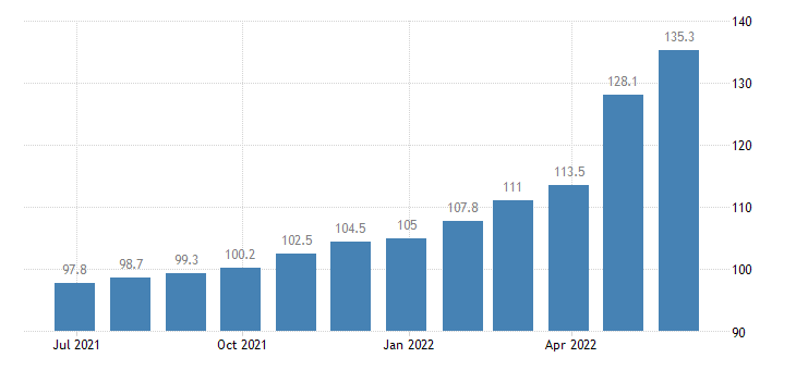 croatia producer prices in industry electricity gas steam air conditioning supply eurostat data
