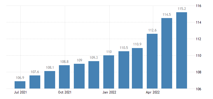 croatia producer prices in industry manufacture of fabricated metal products except machinery equipment eurostat data