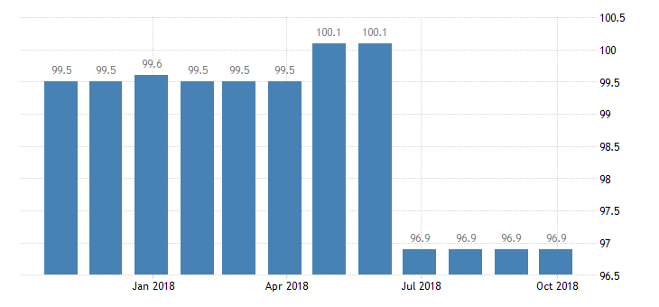 croatia producer prices in industry manufacture of railway locomotives rolling stock eurostat data