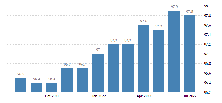 croatia producer prices in industry manufacture of wearing apparel eurostat data