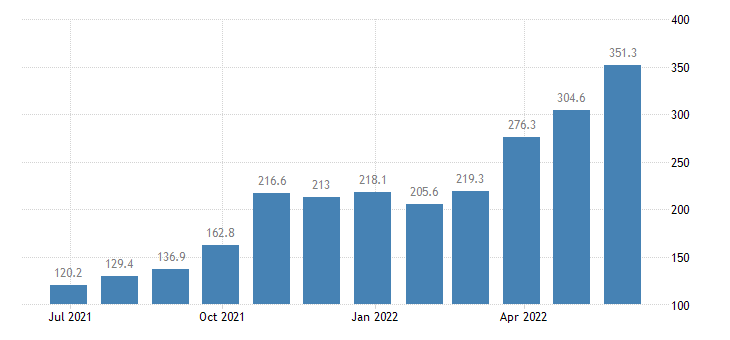 croatia producer prices in industry mig energy except sections d e eurostat data
