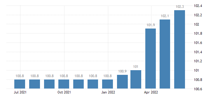 croatia producer prices in industry printing reproduction of recorded media eurostat data