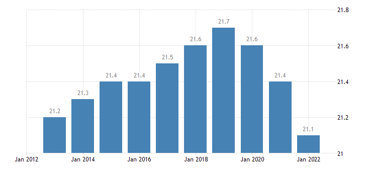 croatia proportion of population aged 50 64 years eurostat data
