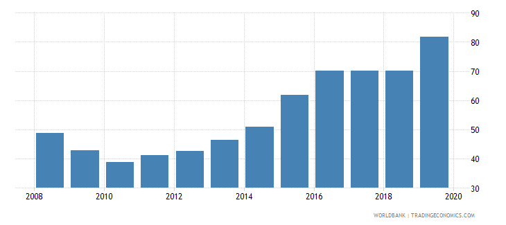 croatia provisions to nonperforming loans percent wb data