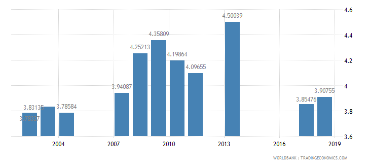 croatia public spending on education total percent of gdp wb data