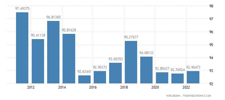 croatia real effective exchange rate index 2000  100 wb data