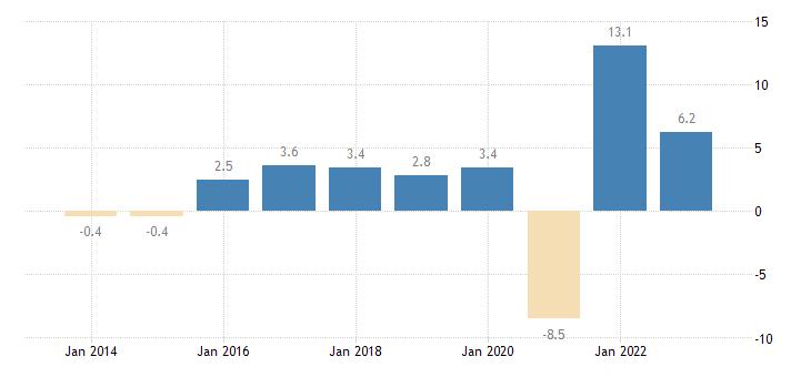croatia real gdp growth rate eurostat data