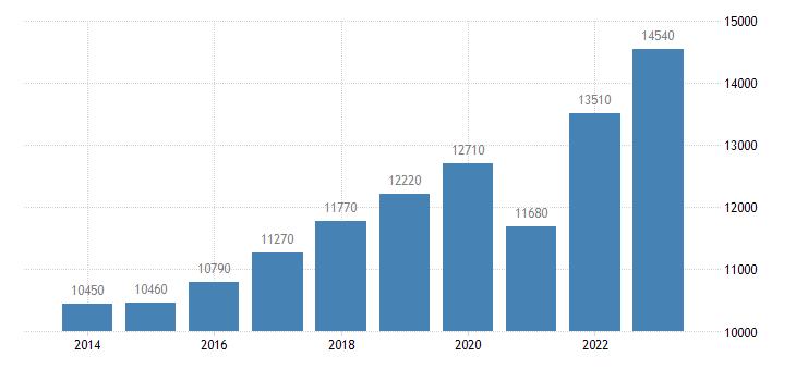 croatia real gdp per capita eurostat data