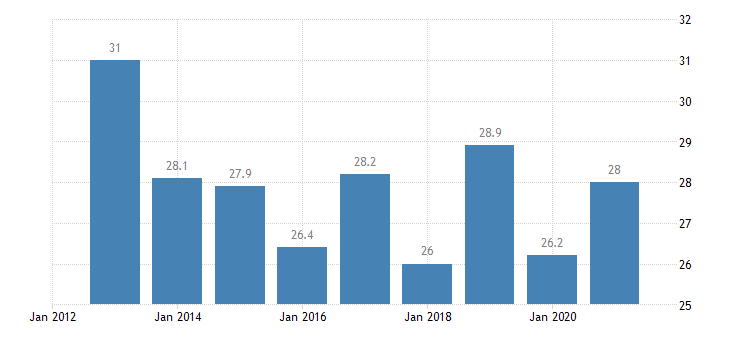 croatia relative median poverty risk gap eurostat data