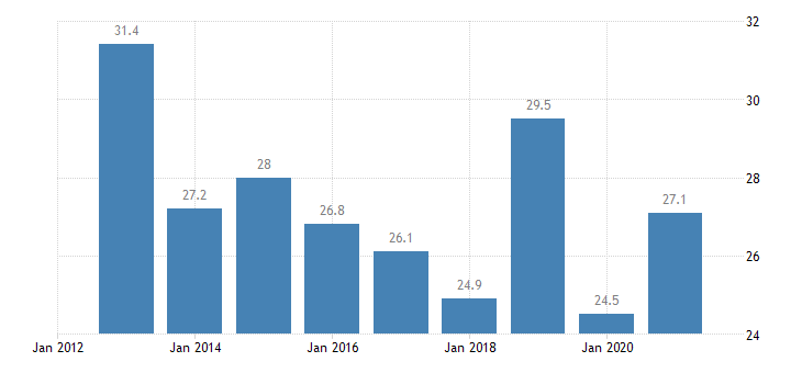 croatia relative median poverty risk gap less than 18 years eurostat data