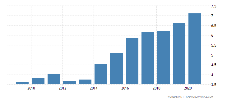 croatia remittance inflows to gdp percent wb data