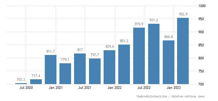 Croatia Remittances