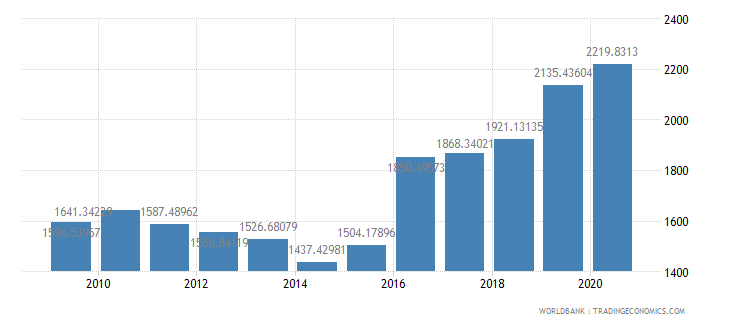 croatia researchers in r d per million people wb data