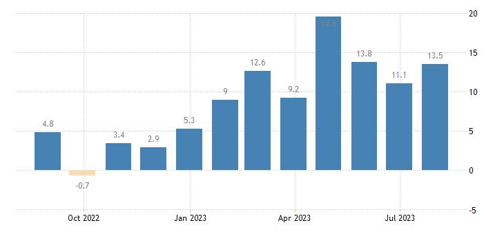 croatia retail confidence indicator eurostat data