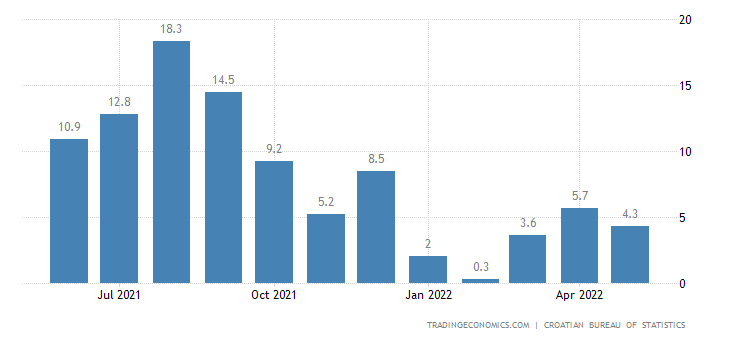 Croatia Retail Sales YoY