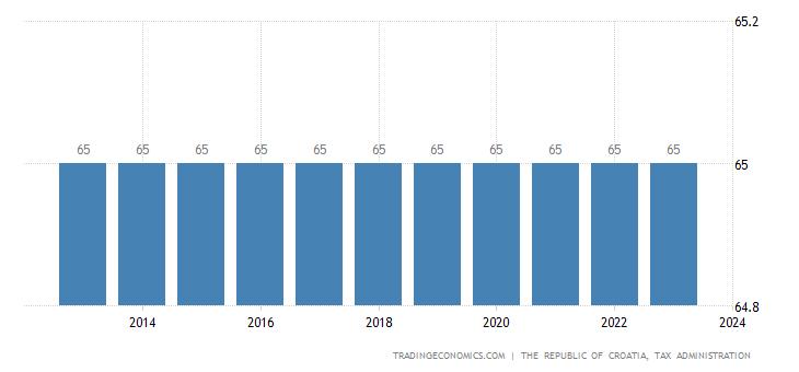 Croatia Retirement Age - Men
