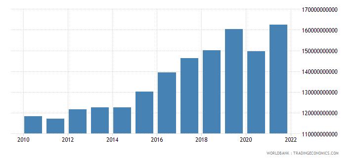 croatia revenue excluding grants current lcu wb data