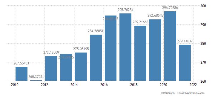 croatia revenue excluding grants percent of gdp wb data