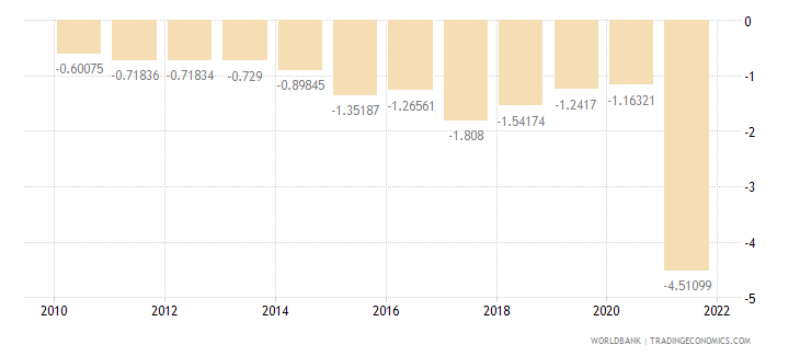 croatia rural population growth annual percent wb data