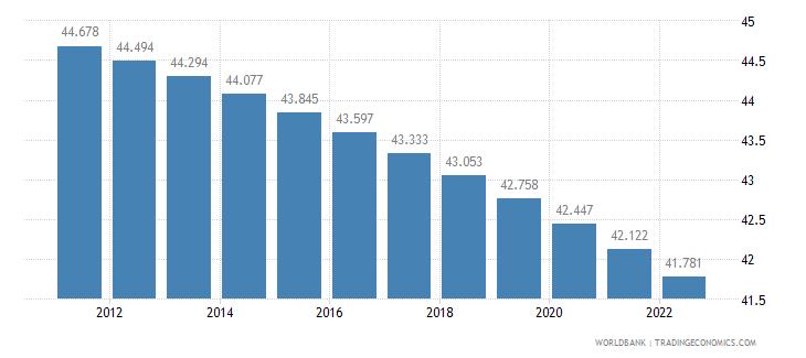croatia rural population percent of total population wb data