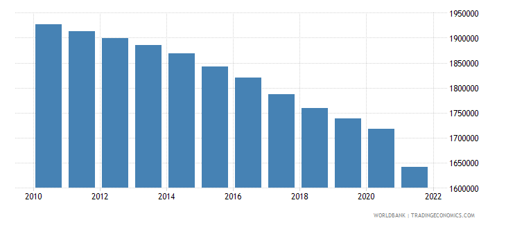 croatia rural population wb data