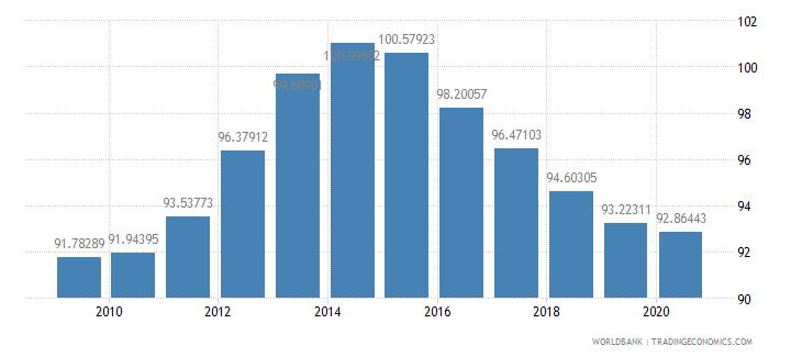 croatia school enrollment primary percent gross wb data