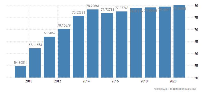 croatia school enrollment tertiary female percent gross wb data