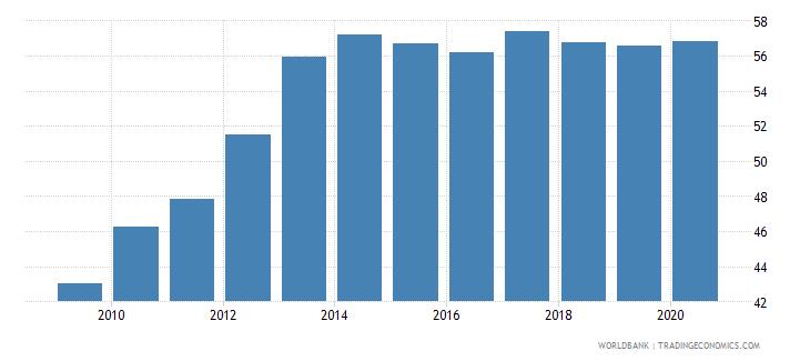 croatia school enrollment tertiary male percent gross wb data