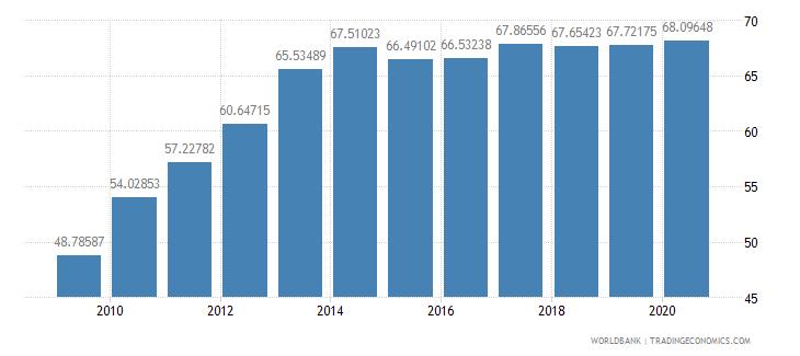croatia school enrollment tertiary percent gross wb data