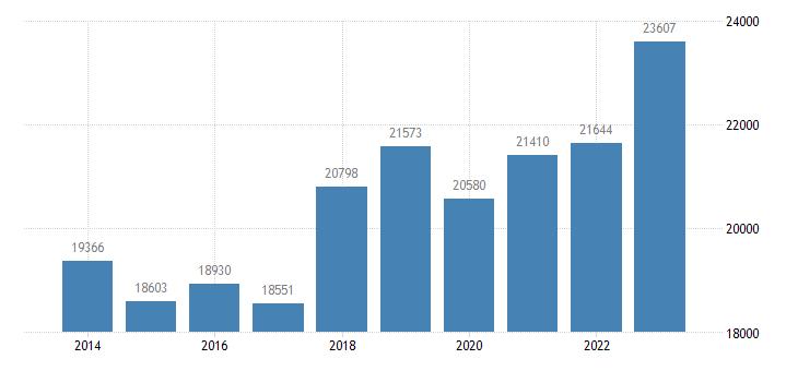 croatia sea transport of goods eurostat data