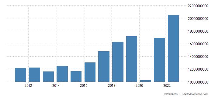 croatia service exports bop us dollar wb data