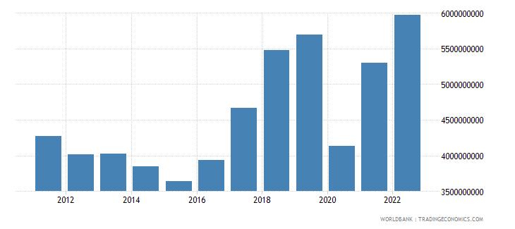croatia service imports bop us dollar wb data