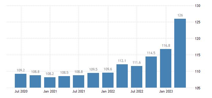 croatia service producer prices employment activities eurostat data