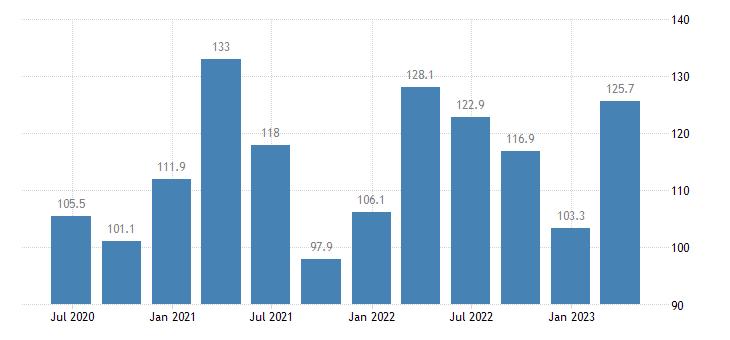 croatia service producer prices information service activities eurostat data