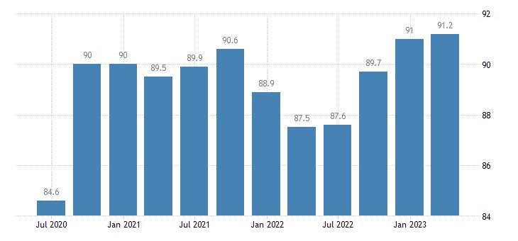 croatia service producer prices telecommunications eurostat data