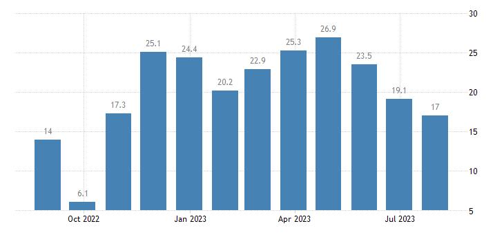 croatia services confidence indicator eurostat data