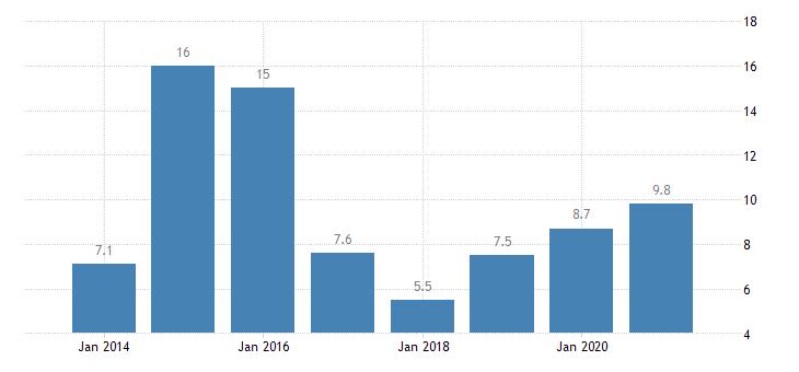 croatia severe housing deprivation rate tenant rent at market price eurostat data