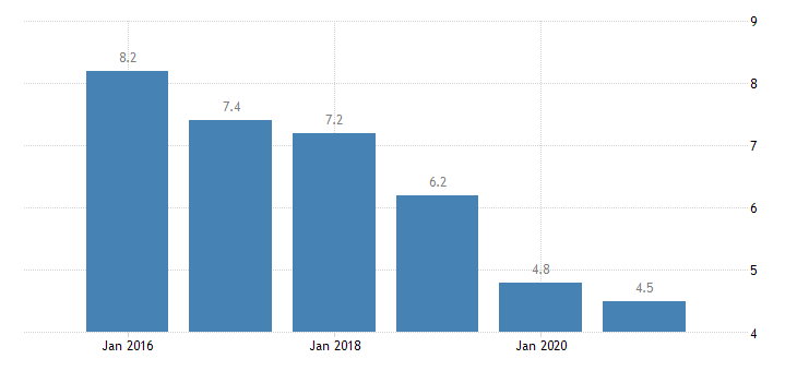 croatia severe material deprivation rate females eurostat data