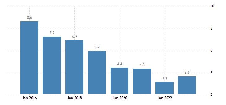 croatia severe material deprivation rate males eurostat data