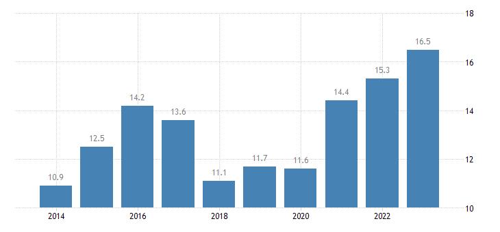 croatia share of enterprises turnover on e commerce medium enterprises 50 249 persons employed without financial sector eurostat data