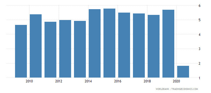 croatia share of tariff lines with international peaks all products percent wb data