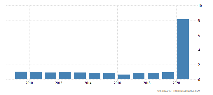 croatia share of tariff lines with specific rates all products percent wb data