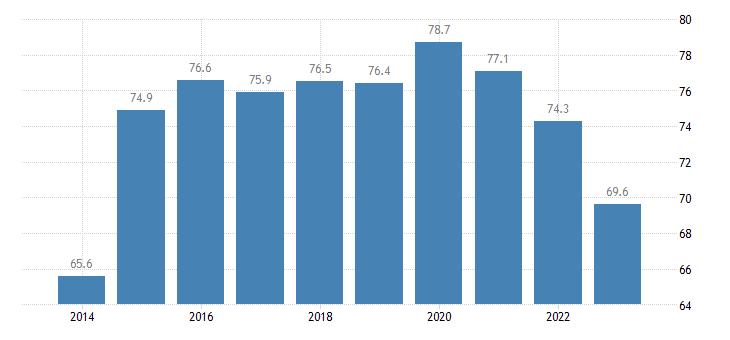 croatia share of trade with the eu share of imports from eu eurostat data