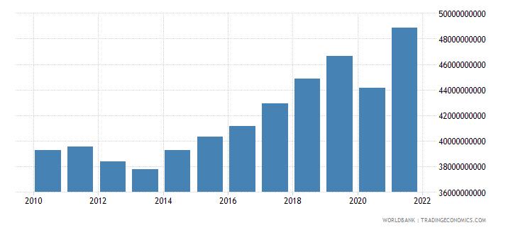 croatia social contributions current lcu wb data