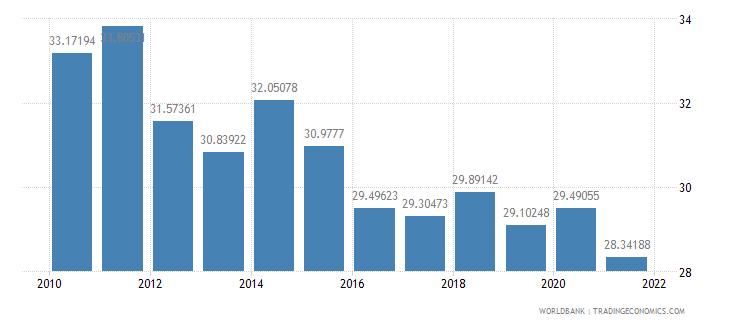 croatia social contributions percent of revenue wb data
