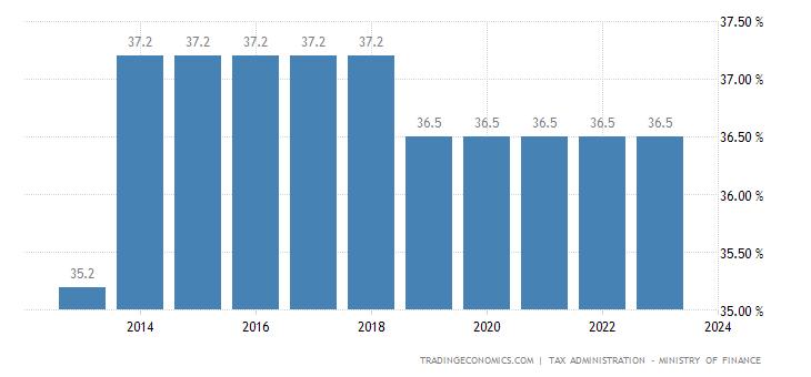 Croatia Social Security Rate