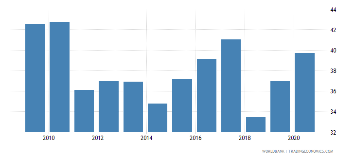 croatia stock market capitalization to gdp percent wb data